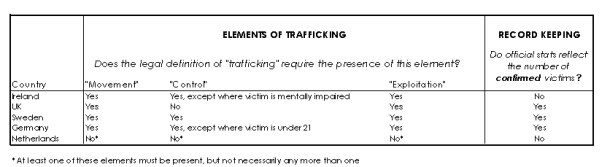 Trafficking definitions